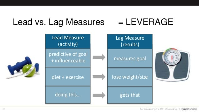 lead measure