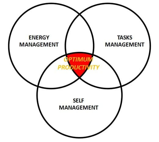 productivity-pillars
