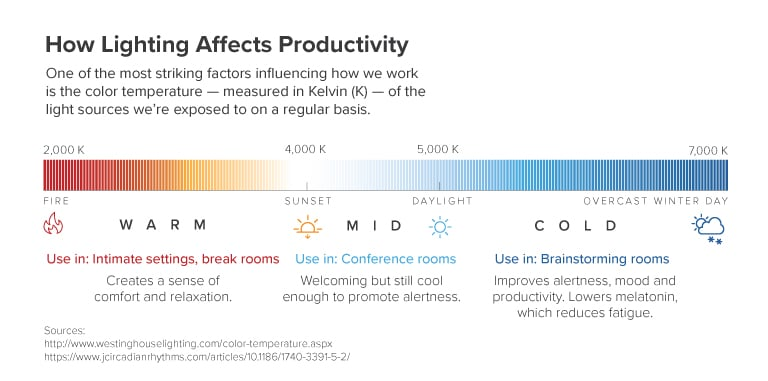 lighting productivity infographics